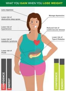 what_you_gain_when_you_lose_weight_infographic1